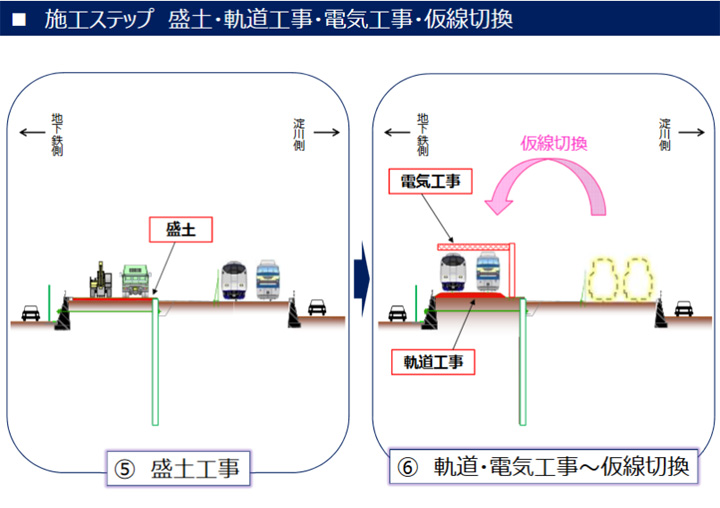 JR 東海道線支線地下化・新駅設置 事業 北1工区 工事概要説明 資料